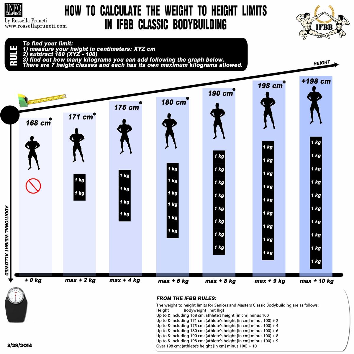 Η κατηγορία Classic Bodybuilding αλλάζει όνομα - xBody.gr