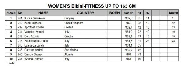 2016-amateur-olympia-europe-women-bikini-163-results