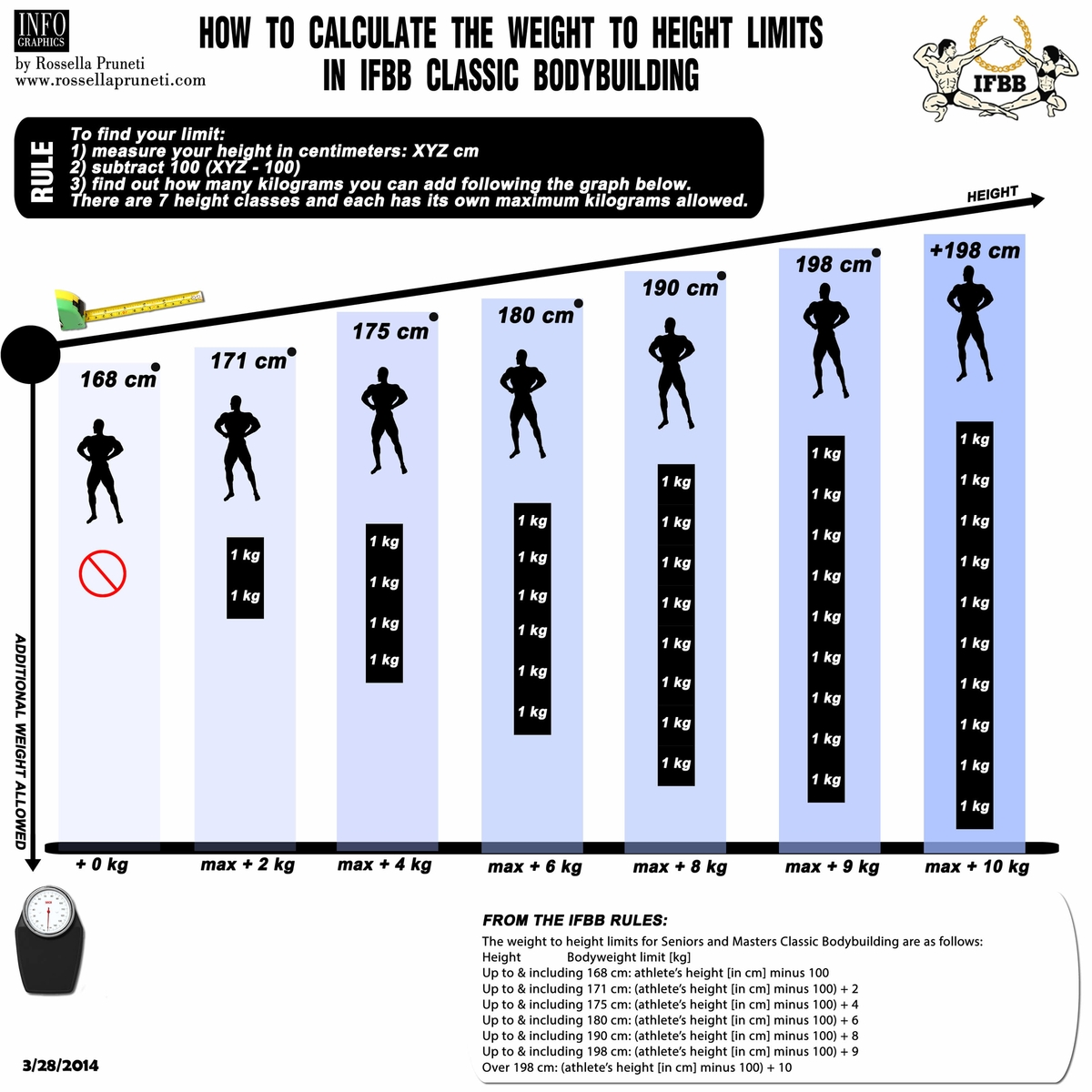 chart for weight