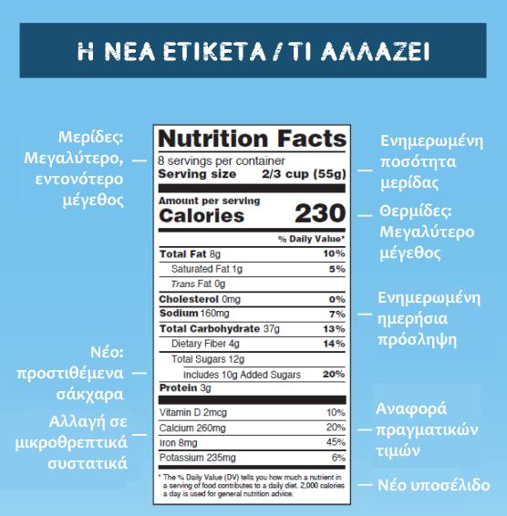 Νέα ετικέτα τροφίμων διαθρεπτικής επισήμανσης στα ελληνικά