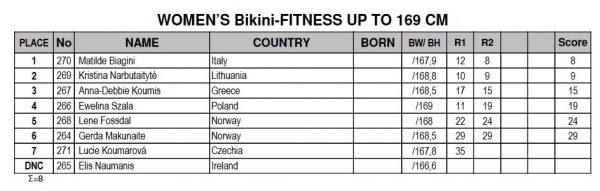 2016-amateur-olympia-europe-women-bikini-169-results