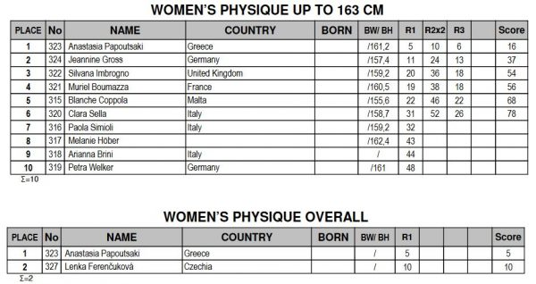 2016-amateur-olympia-europe-women-physique-results